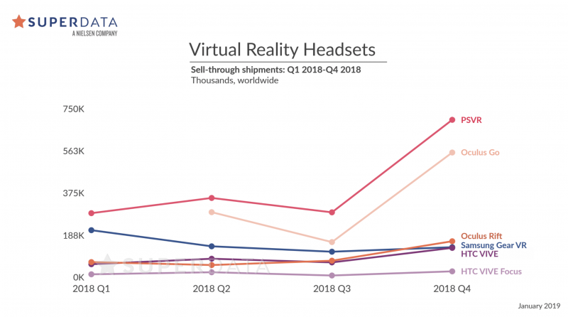 Virtual Reality Headsets Sales in 2018