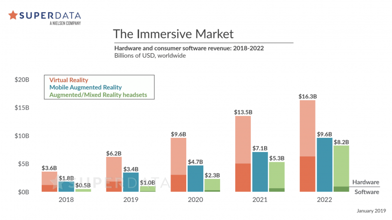 Virtual Reality Market Forecast 2019
