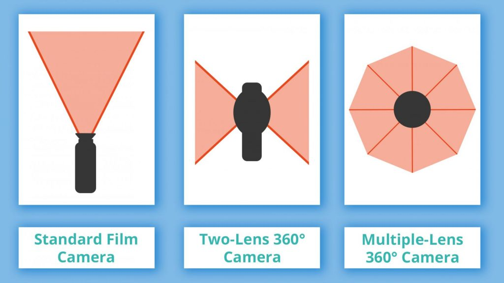 Diagram showing the difference between 360 cameras and normal cameras which requires different filming techniques.